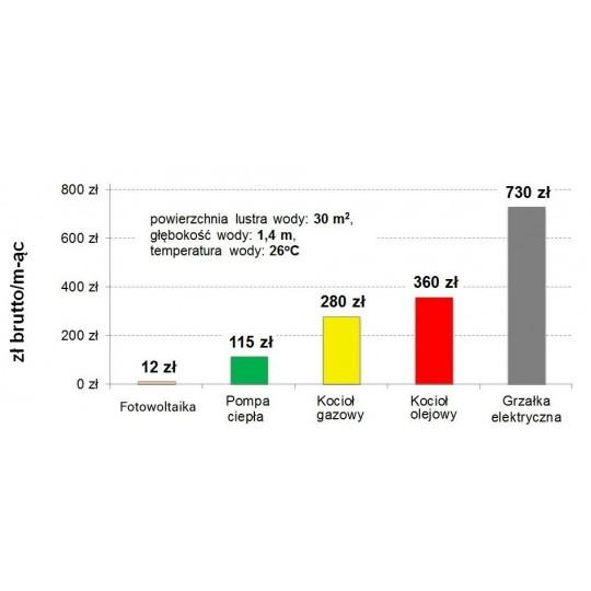 Chemoform Aquablanc - Aktywny Tlen do basenu w płynie - opak. 22l lub 30l