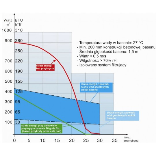 Bayrol ChloriLiquide - chlor w płynie- opak. 35 kg