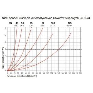 Chemoform Zestaw Startowy do Wanny SPA 5w1 Whirpool Set 1
