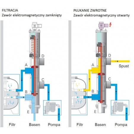 Chemoform Zestaw Startowy do Basenu 6w1 Starter Set 2
